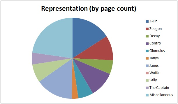 metrics_FFoM7_representation (pages)